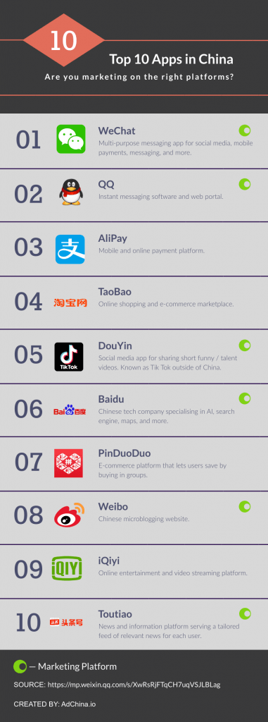 Popular Chinese social media and other apps