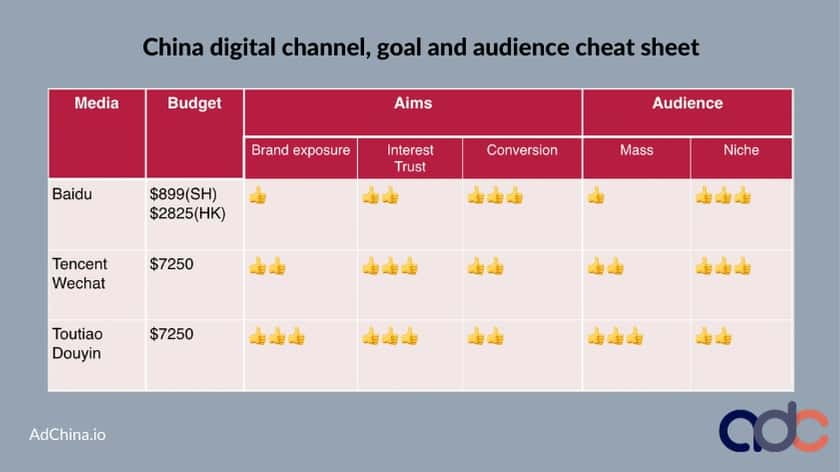 choosing media channels to advertise in China