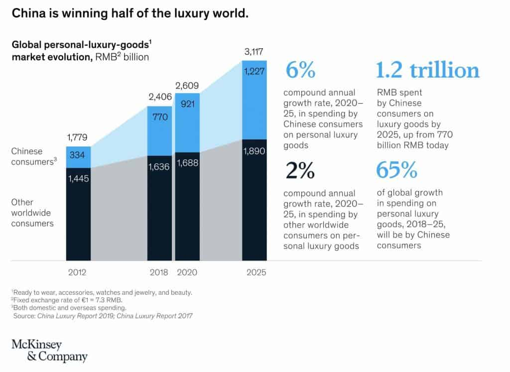 China luxury retail spending stats