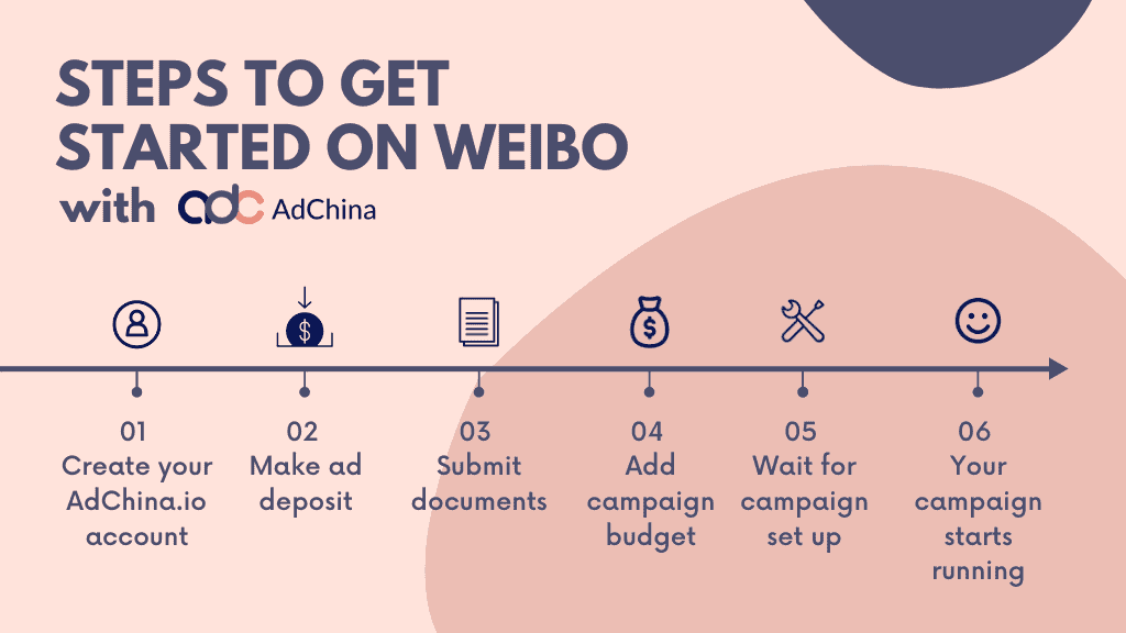 how to start advertising on weibo with adchina