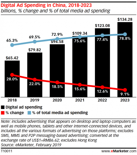China Ad Spend